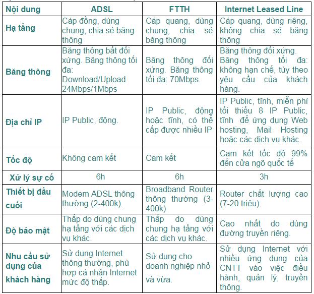 so sánh leased line và ftth