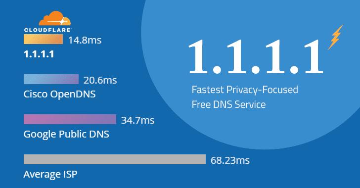 dns tốt nhất của cloudflare
